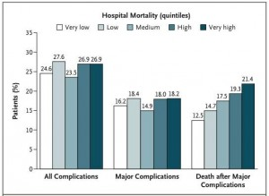 In Hospital Mortality (Gheferi et al. NEJM 2009)