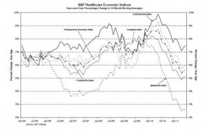 S&P Health Economics Index