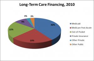 LTC_Financing_2010