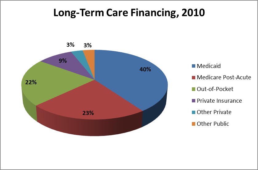 Long Term Care Homes Financial Policy