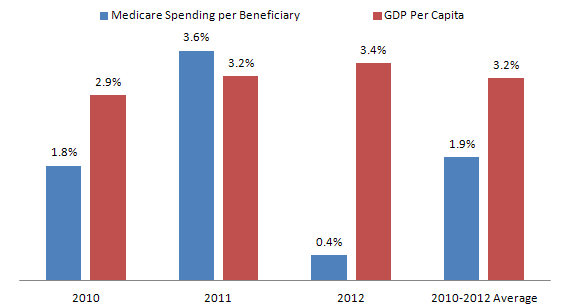 Medicare_Spending_Growth_2010-2012