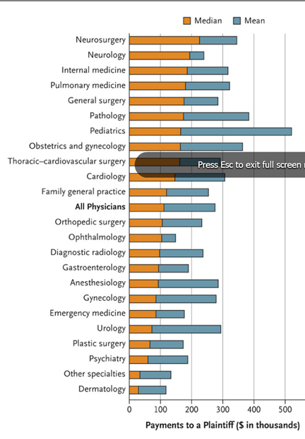 Malpractice Payments by Specialty