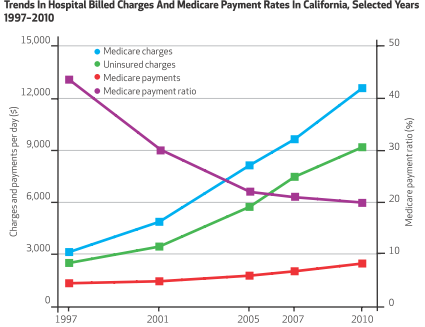 Cali_Hosp_Prices