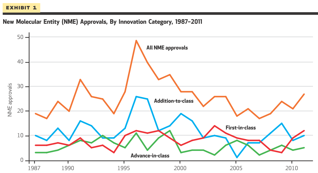 Drug approvals