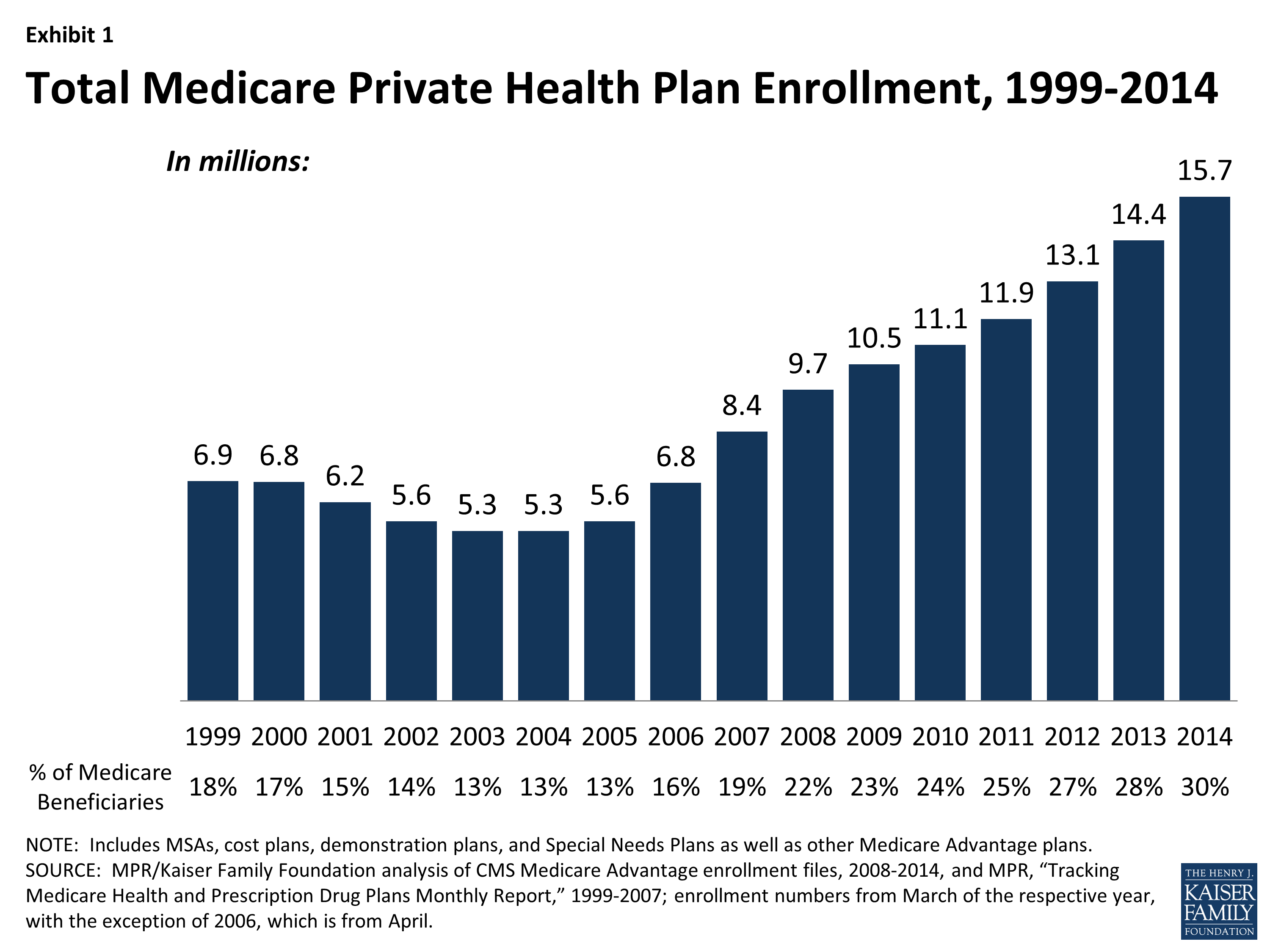 Medicare Plans In Rhode Island