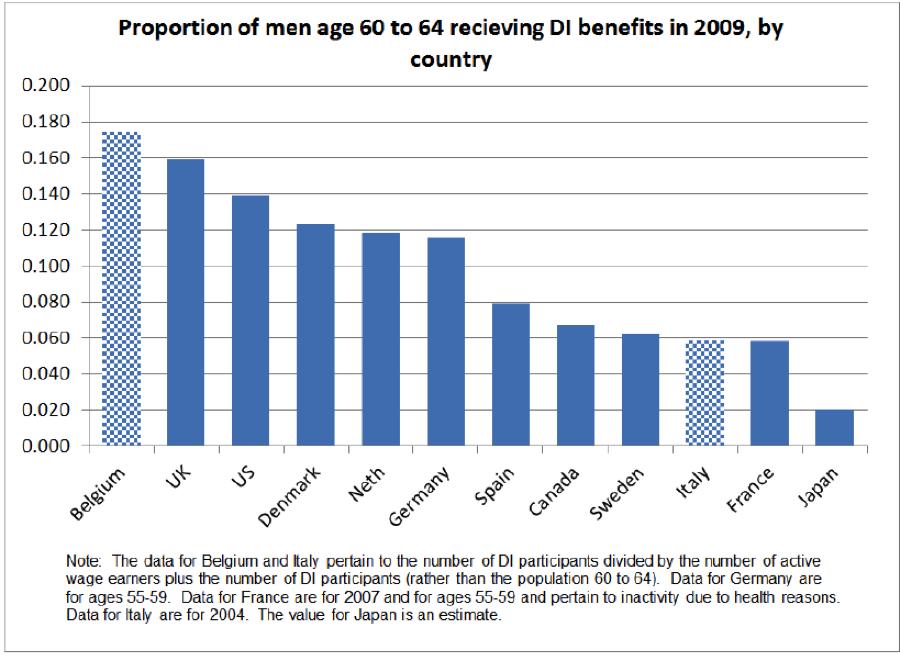 disability insurance around the world