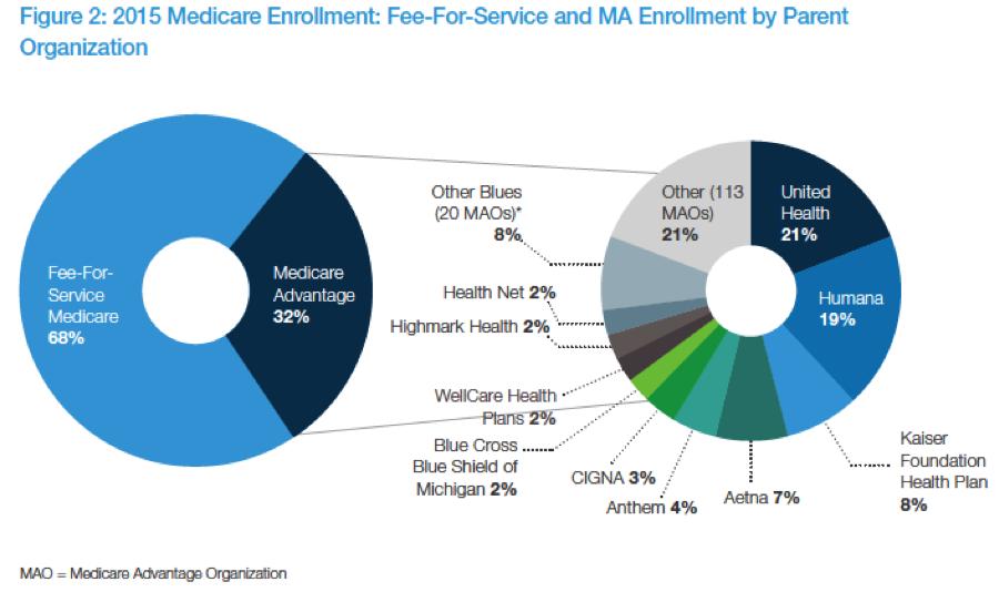 Medicare enrollment 2015