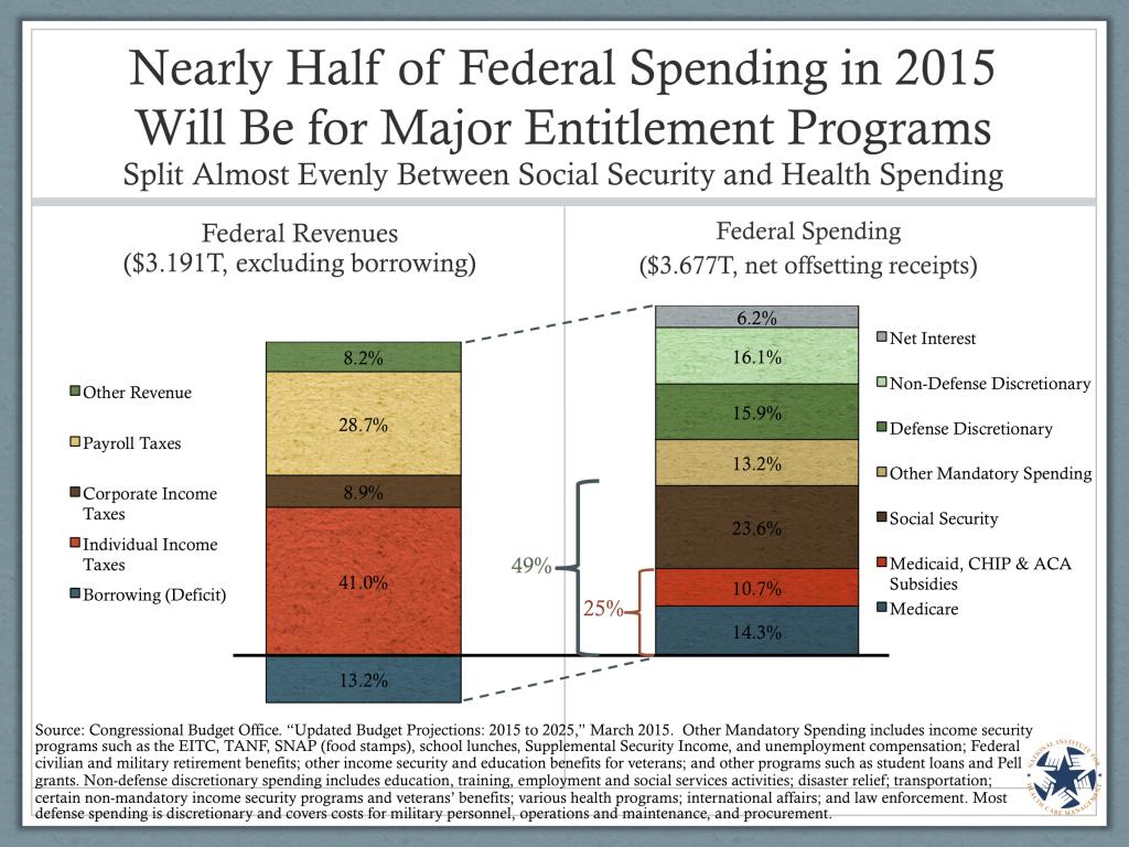 Federal_Spending_for_Entitlement_Programs_CS3C1
