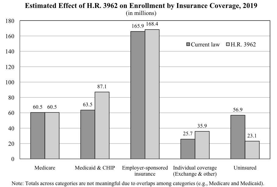 OACT House reform estimates