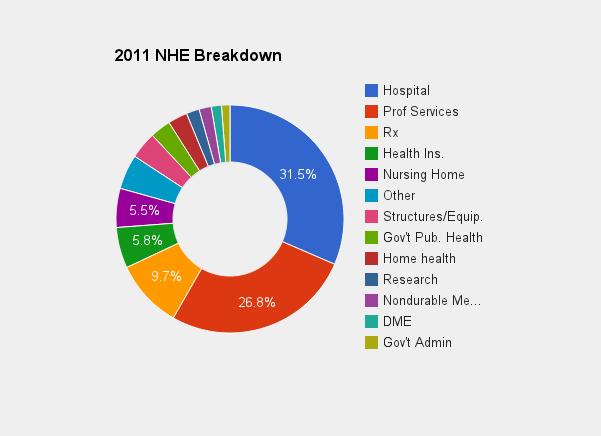 2011_US_NHE_breakdown