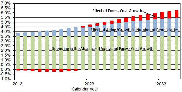 Medicare_Spending_Projection_Causes