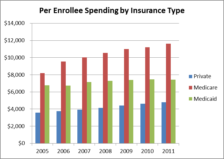 Spending_Growth_by_Ins_Type_2011