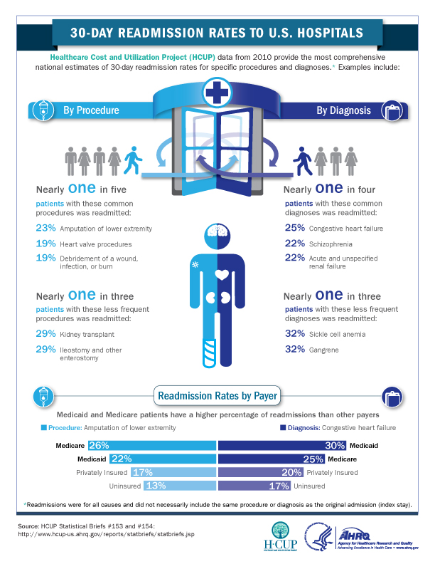 HCUP-hospital-readmission-infographic-Final