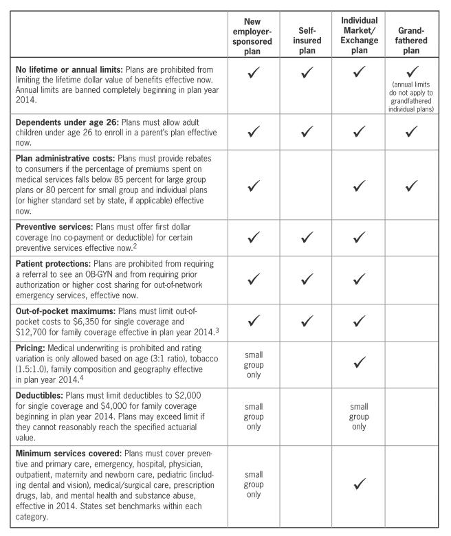 Health Plan Standards
