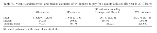 WTP QALY Summary