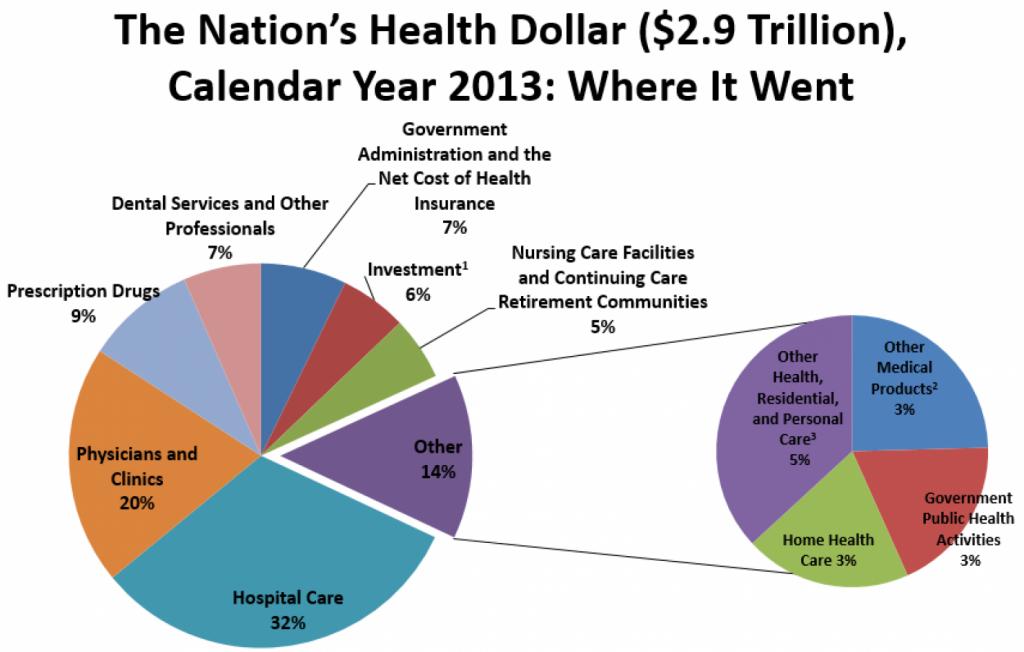 2013spending